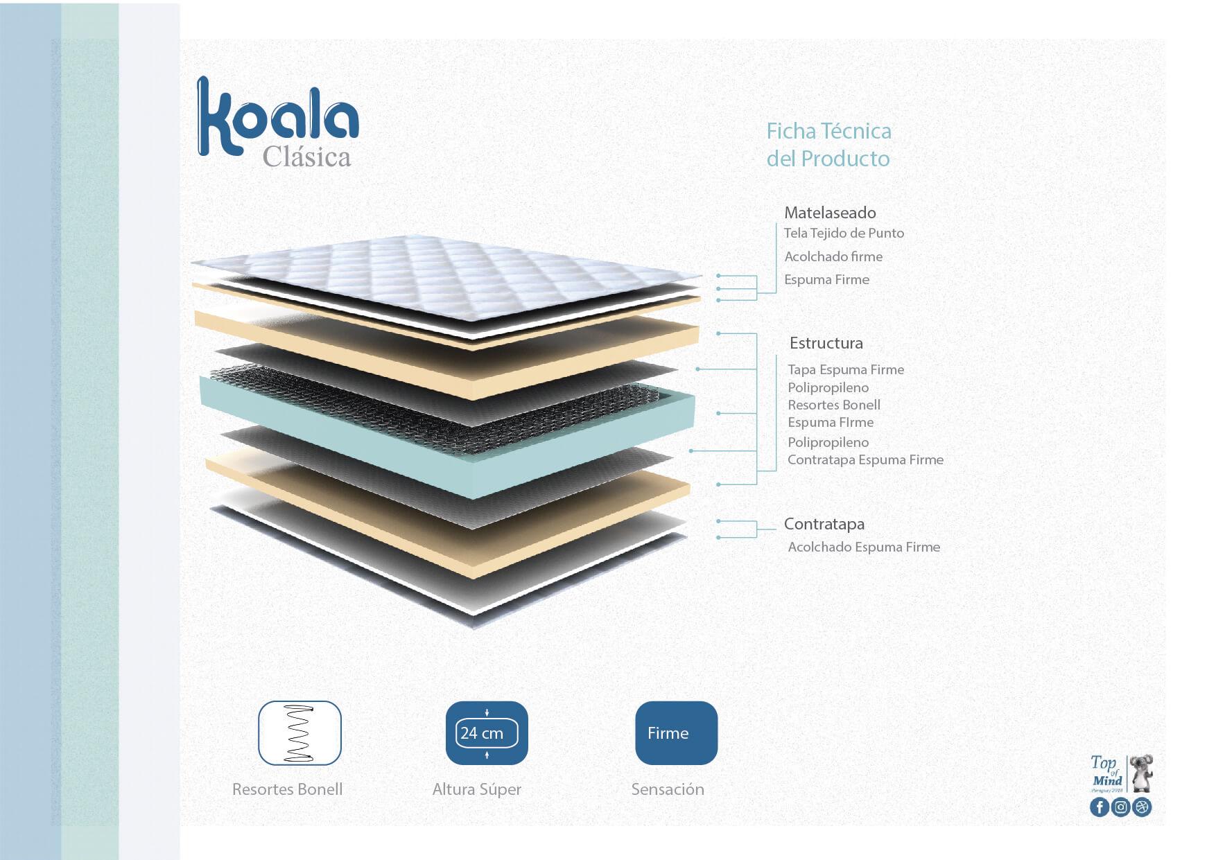 Sommier Koala Clasica 140x190 Azul