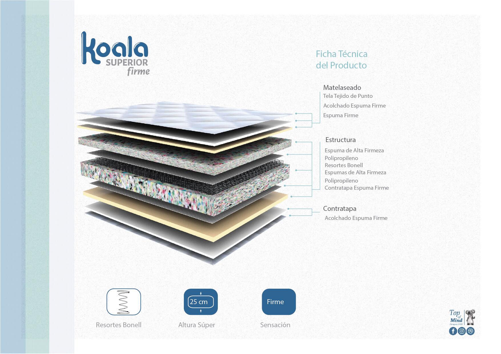 Sommier Koala Superior 120x190 Firme