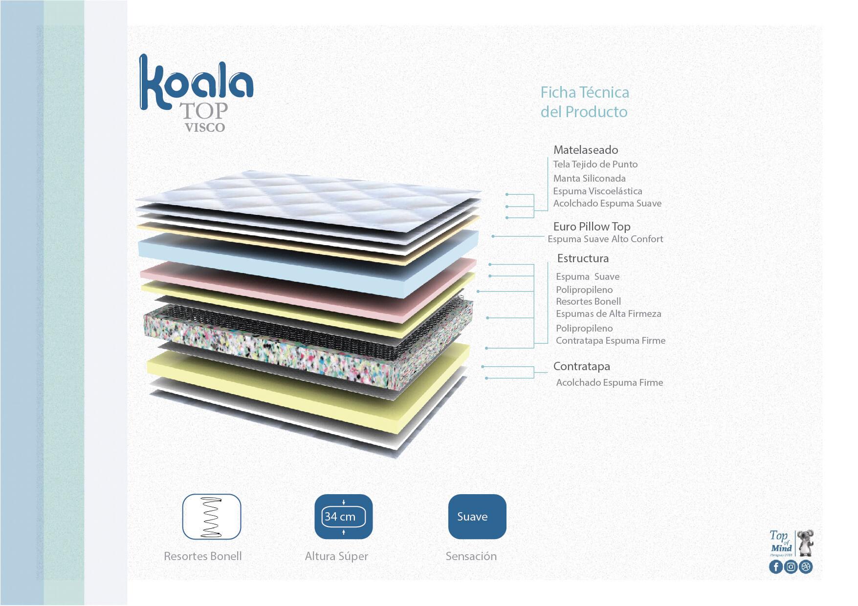 Colchon Koala Top Visco 180x200