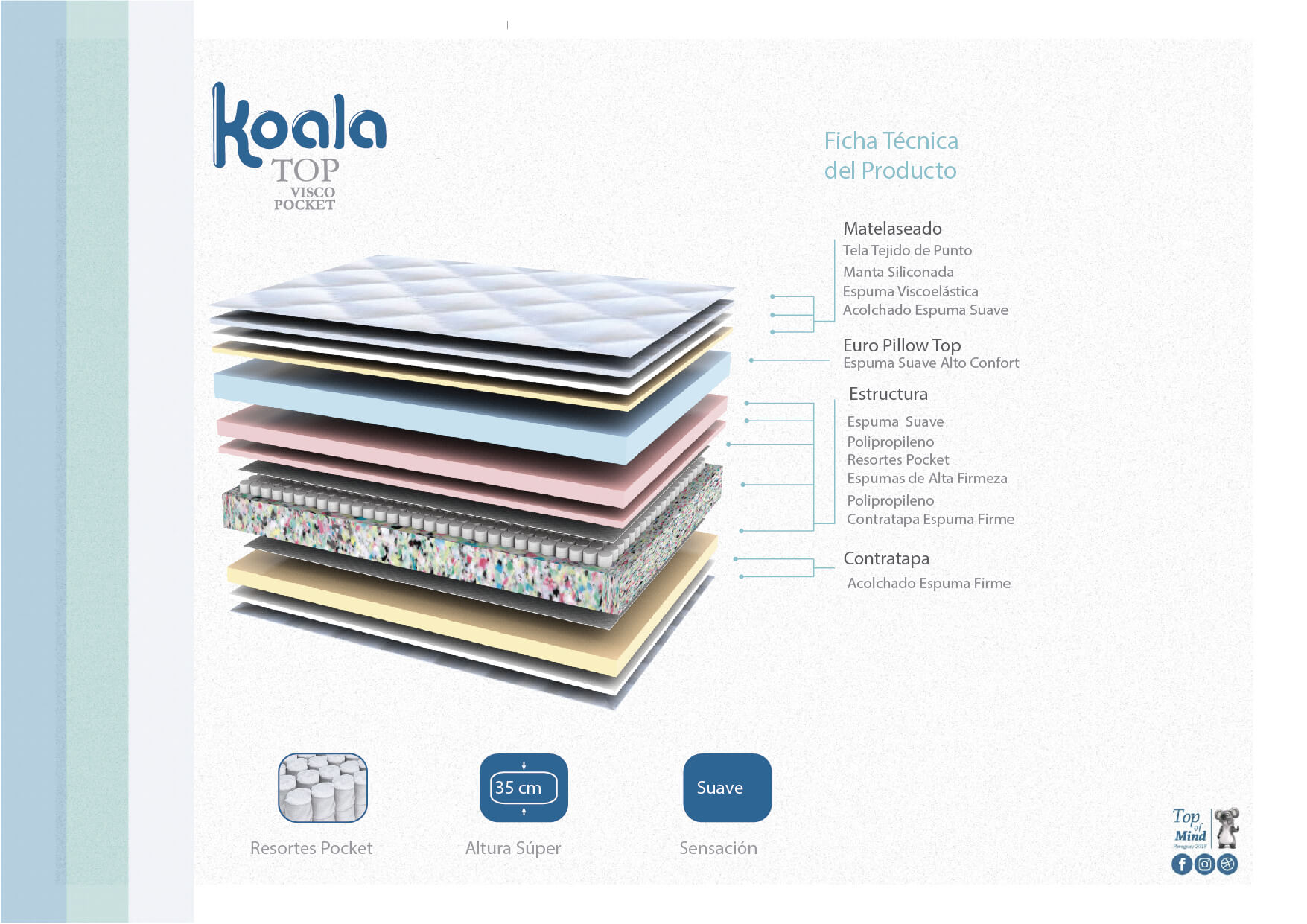 Sommier Koala Top Visco Pocket 140x190 Azul